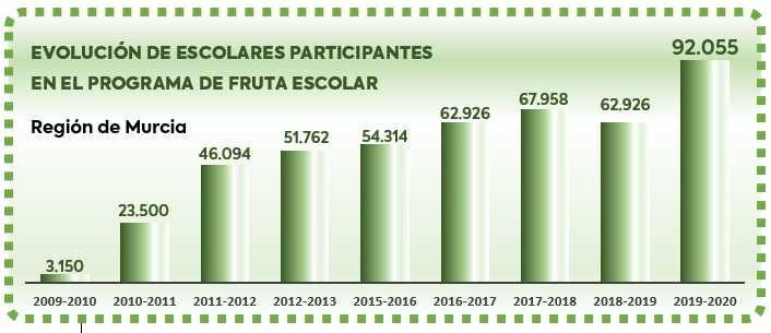 Evolución de escolares participantes en el Programa de Fruta Escolar Región de Murcia